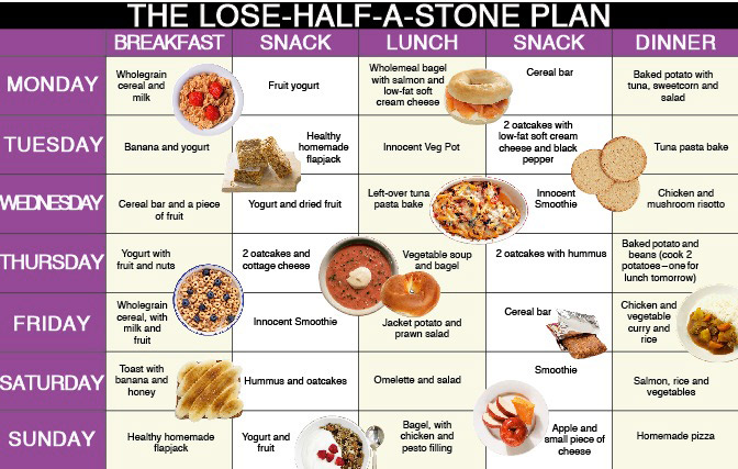 Lose Half A Stone Nutritionist Plan